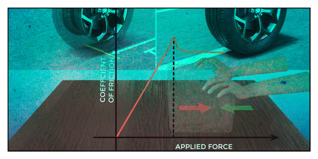 HOW TYRE WORK AND SLIP - ENGINEERING