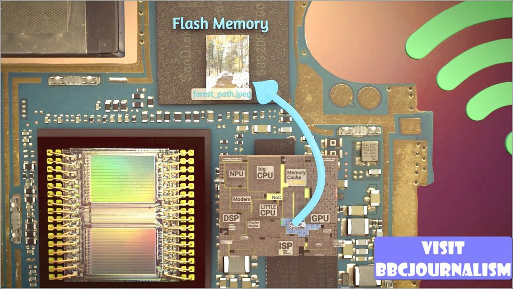 How does the smartphone CPU Work