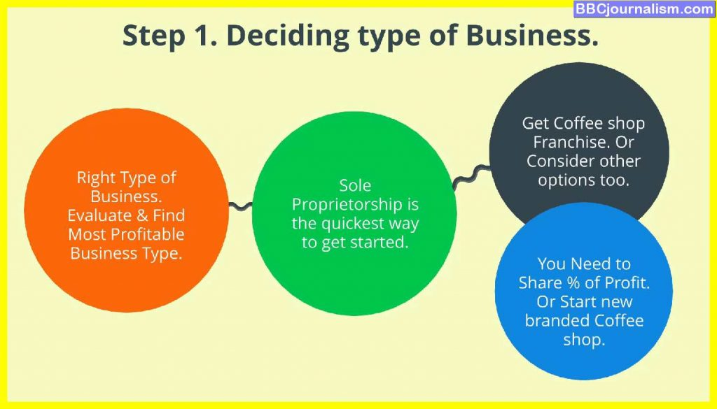 How-to-Start-a-Coffee-Shop-Business